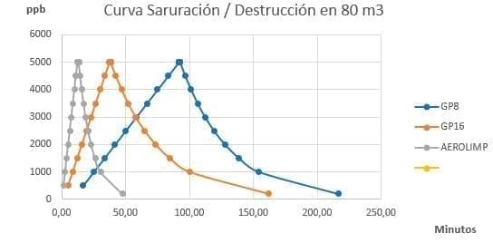 Ejemplo de curva de saturación y destrucción de ozono